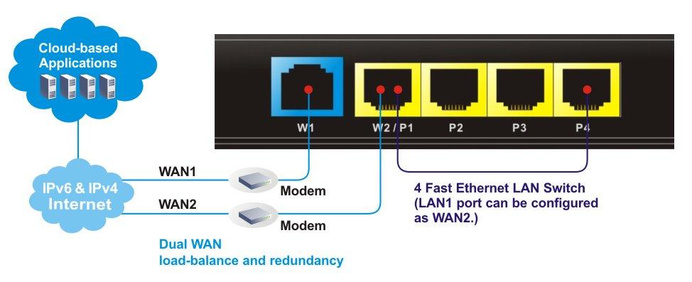 Applications_Draytek Vigor Router_2912_Dual Wan