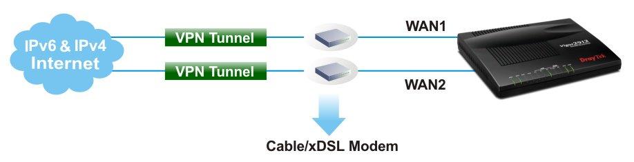 Applications_Draytek Vigor Router_2912_VPN