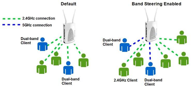 Applications_Draytek VigorAP902_Concurrent Dual-Band