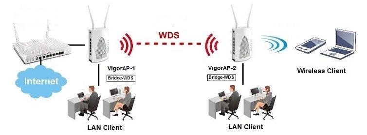 Applications_Draytek VigorAP902_WDS