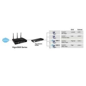 Draytek Router Vigor 2925 Broadband Dual WAN
