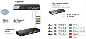 Draytek Router Vigor 2960 Broadband Dual WAN