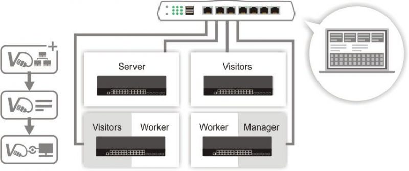 g2280 central switch management of VigorRouter 800x334 1