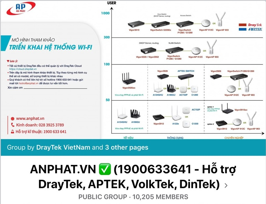 draytekvietnam AnPhat Group FB